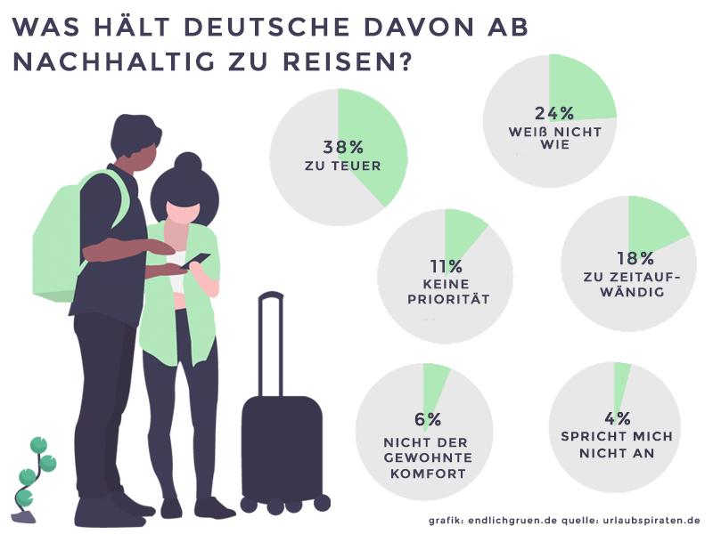 Nachhaltig Reisen Deutschland