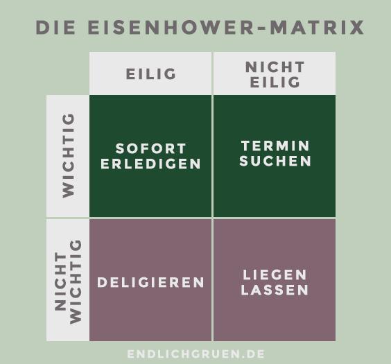 Eisenhower Matrix zur Priorisierung