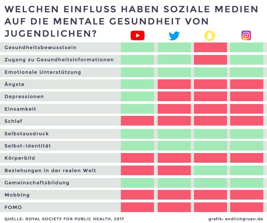 Der Einfluss Sozialer Medien auf die Mentale Gesundheit